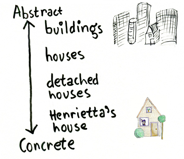 Abstract vs Concrete Language: Example Words and Paragraphs