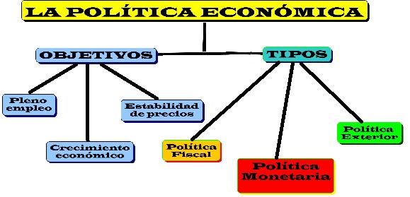 Política económica fiscal y monetaria