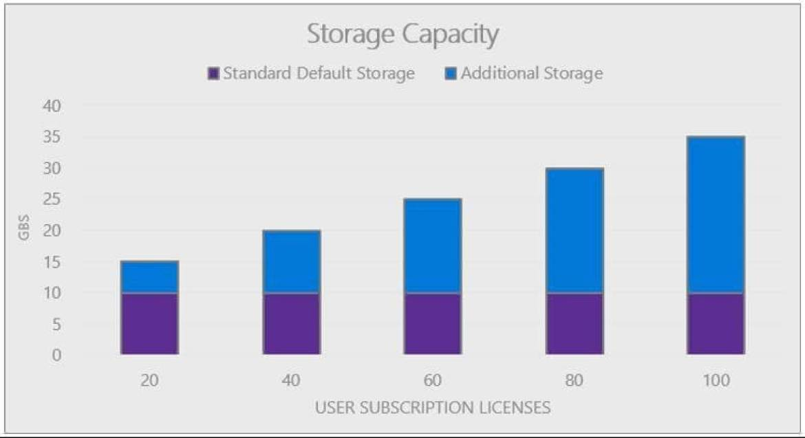 New Features – Dynamics 365 Data Storage