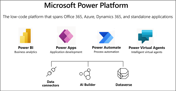 enCloud9   Microsoft Dynamics 365 CRM Consultants An Introduction to the Microsoft Power Platform Common Data Service Microsoft Dynamics 365 Microsoft Power Platform Power Apps Power Automate