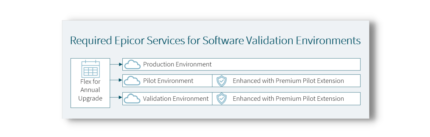 Epicor ERP Cloud Validation Bundle for life science and medical device manufacturing environments