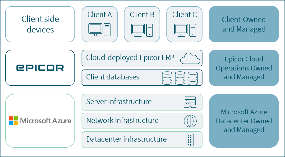 an image of the Kinetic in cloud model