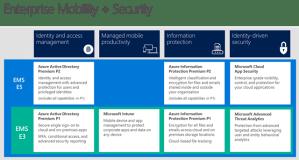 Microsoft EMS E3 vs E5 | Encore Business Solutions