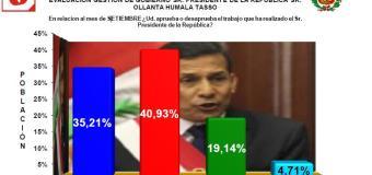35.21% aprueba a Ollanta Humala en Arequipa, Según UNSA