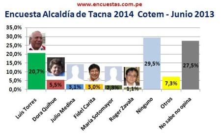 Encuesta Alcaldía de Tacna