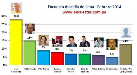 Encuesta Alcaldía de Lima Online – Febrero 2014