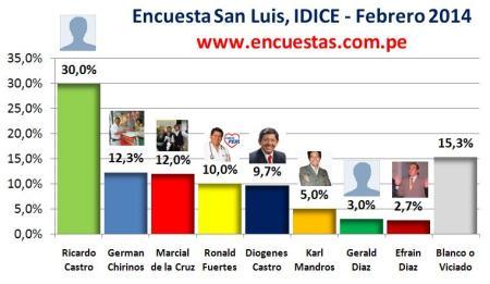 Encuesta Alcaldía de San Luis, IDICE – Febrero 2014