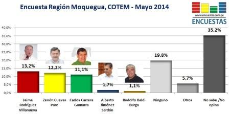 Encuesta Región Moquegua