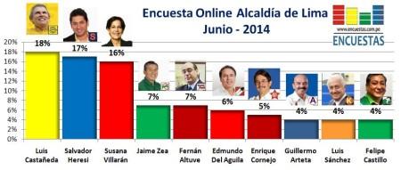 Encuesta Alcaldía de Lima Online Junio