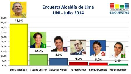 Encuesta Alcaldía de Lima Uni Julio 2014