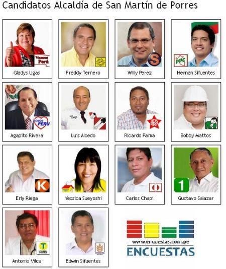 Candidatos San Martín de Porres