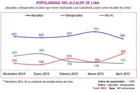 Encuesta Castañeda