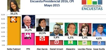 Encuesta Presidencial 2016, Datum – Mayo 2015