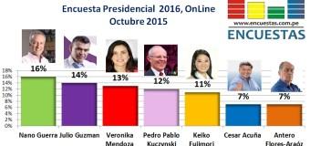 Encuesta Presidencial 2016, Online – Octubre 2015