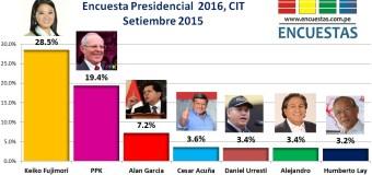 Encuesta Presidencial 2016, CIT – Setiembre 2015