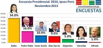 Encuesta Presidencial 2016, Ipsos Perú – Noviembre 2015