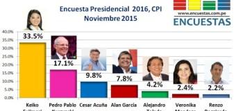 Encuesta Presidencial 2016, CPI – Noviembre 2015