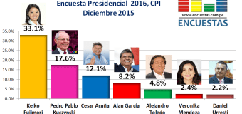 Encuesta Presidencial 2016, CPI – Diciembre 2015