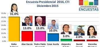Encuesta Presidencial 2016, CIT – Diciembre 2015