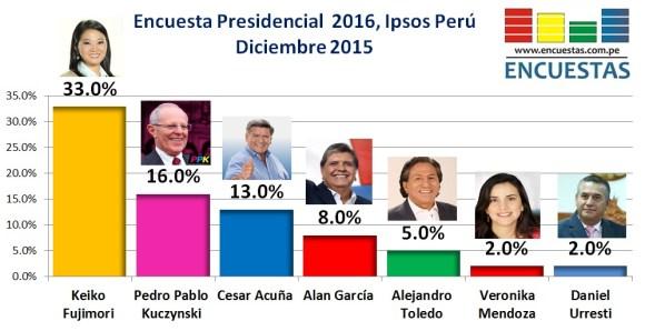 Encuesta ipsos Perú Diciembre 2015