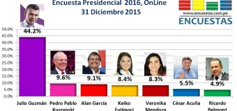 Encuesta Presidencial 2016, Online – 31 Diciembre 2015