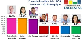 Encuesta Presidencial, UNSA – 19 Febrero 2016