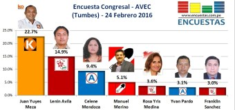 Encuesta Congresal, AVEC – 24 Febrero 2016 (Tumbes)