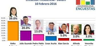 Simulacro de votación Presidencial, Datum – 10 Febrero 2016