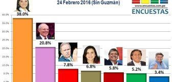 Encuesta Presidencial, IMA – 24 Febrero 2016 (Sin Guzmán)