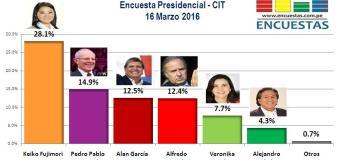 Encuesta Presidencial, CIT – 16 Marzo 2016