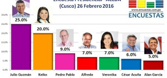 Encuesta Presidencial, ACLDA – 29 Febrero 2016