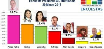 Encuesta Presidencial, Multimedia – 29 Marzo 2016