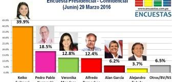 Encuesta Presidencial, Confidencial  – 29 Marzo 2016
