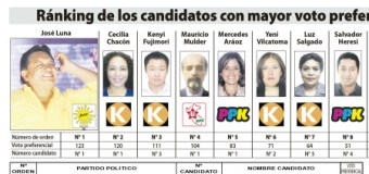 Candidatos al Congreso con Mayor Intención de Voto – Encuesta Congresal – 09 Marzo 2016