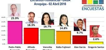 Encuesta Presidencial, UNSA – 02 Abril 2016