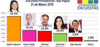 Encuesta Presidencial, Vox Populi – 31 Marzo 2016