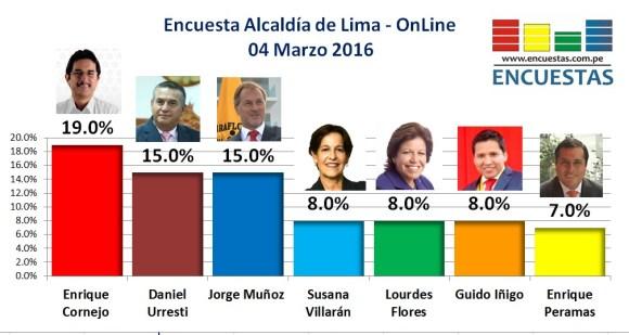 Encuesta Alcaldía de Lima Marzo 2017