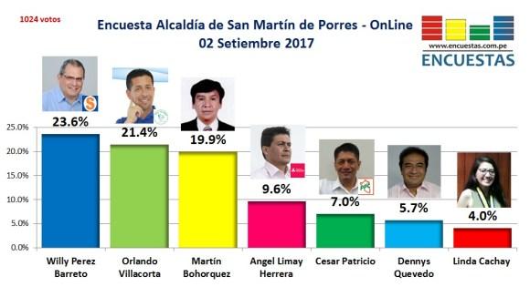 Encuesta San Martín de Porres Setiembre 2017