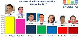 Encuesta Online Alcaldía de Comas – 19 de Diciembre 2017
