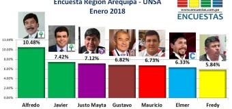 Encuesta Gobierno Regional de Arequipa, UNSA – Enero 2018