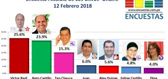 Encuesta Online Alcaldía de Los Olivos – 12 Febrero 2018