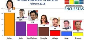 Encuesta Presidencial, Ipsos Perú – Febrero 2018