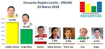 Encuesta Online Región Loreto – 23 Marzo 2018