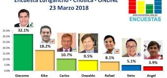 Encuesta Online Lurigancho – Chosica, 23 Marzo 2018