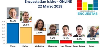 Encuesta Online San Isidro – 22 Marzo 2018