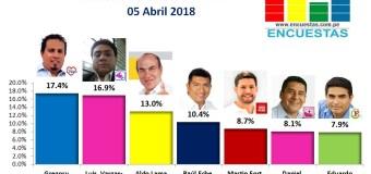 Encuesta Alcaldía de Bellavista, Online – 05 Abril 2018