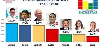 Encuesta Alcaldía de Lima, IDICE – Abril 2018