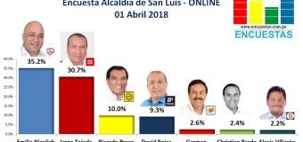 Encuesta Alcaldía del San Luis, Online – 01 Abril 2018