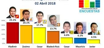 Encuesta Región Junín, Online – 02 Abril 2018