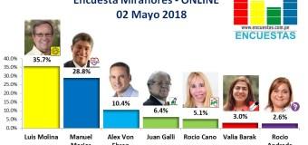 Encuesta Miraflores, Online – 02 Mayo 2018